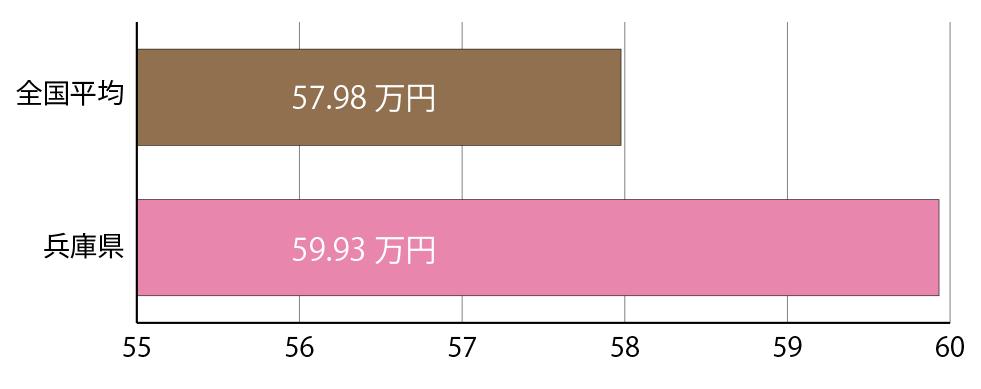 【平均賞与額の比較】全国平均と兵庫県