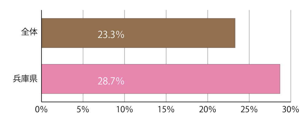 職場環境を整えている介護事業所の割合